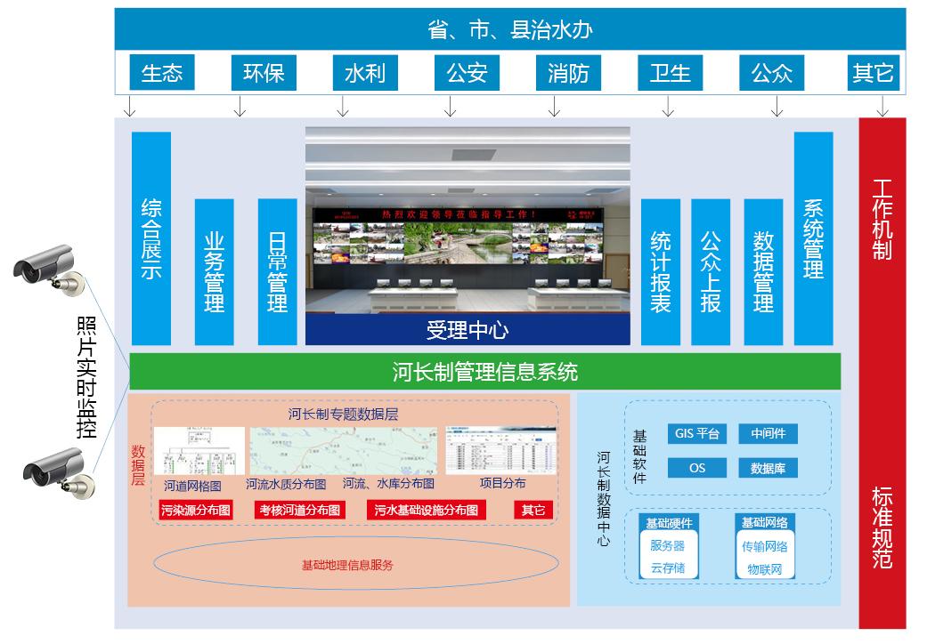河长制信息化管理平台