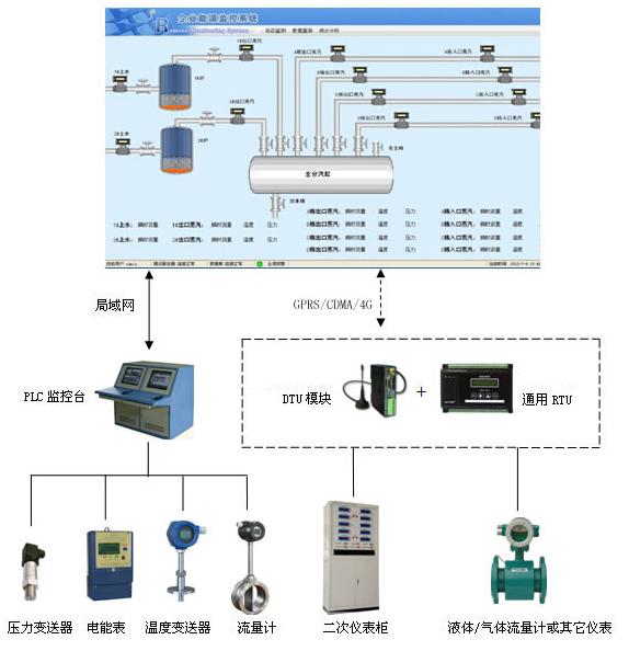 企业能源全自动监控系统