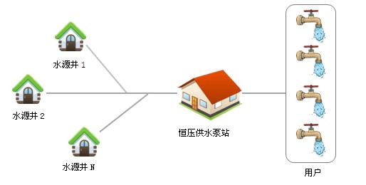 企业供水自动化远程控制系统