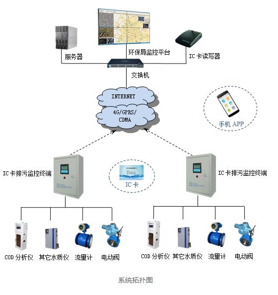 IC卡污水排放自动化远程监控系统