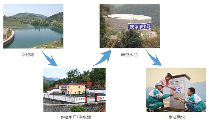 农村饮水安全监控及信息化系统