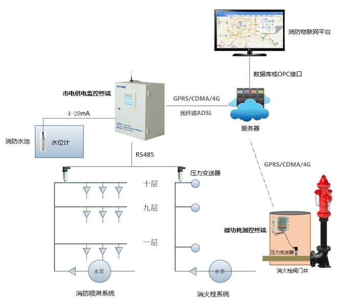 消防水系统远程监测