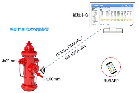 消防栓自动化远程监控控制系统