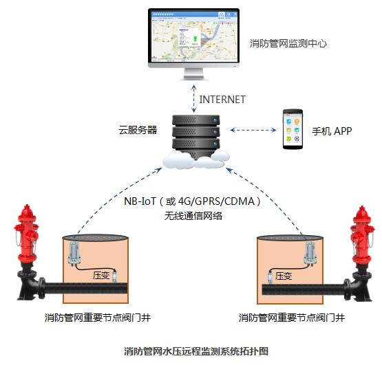 消防管网远程监测系统