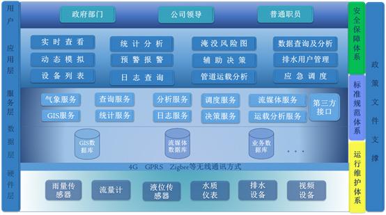 排水内涝信息化监测预警系统