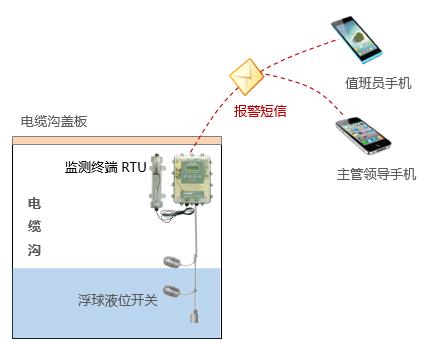 电缆沟水位监测及自动排水监控系统