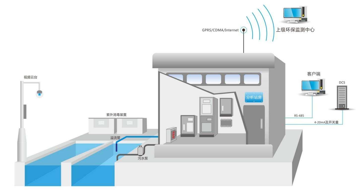 污水站远程信息化监控系统