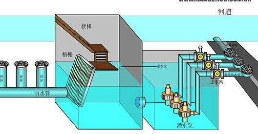 排水泵站控制