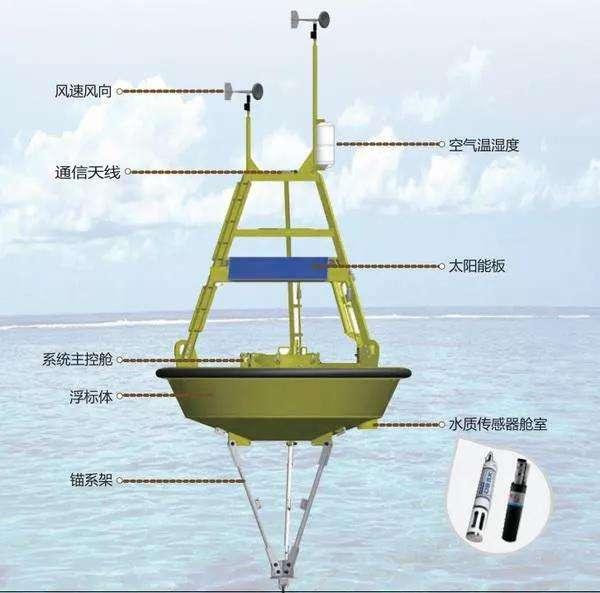水质信息化监测系统