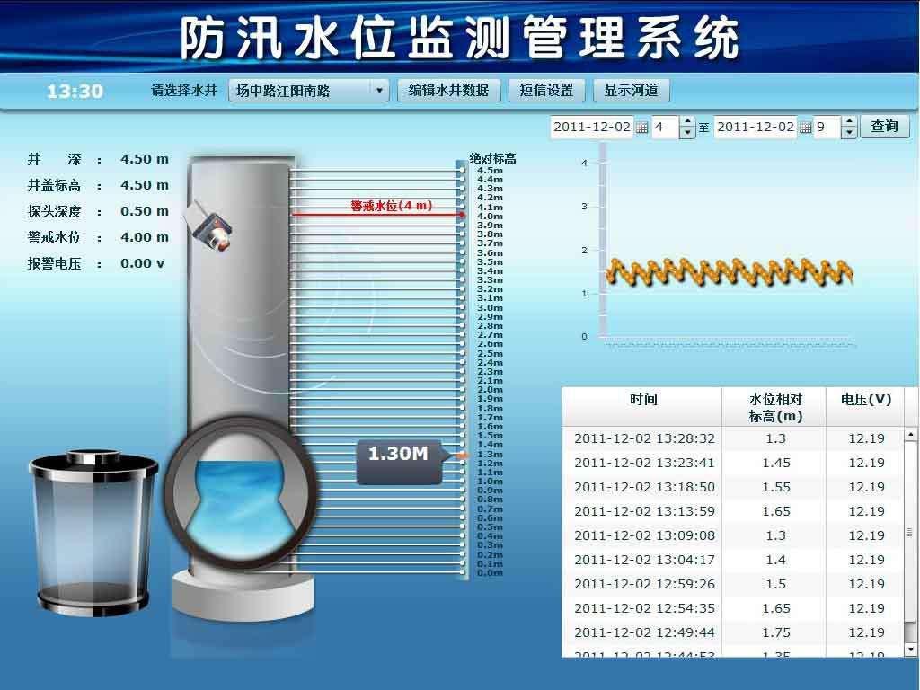 窨井水位及井盖自动化监测系统