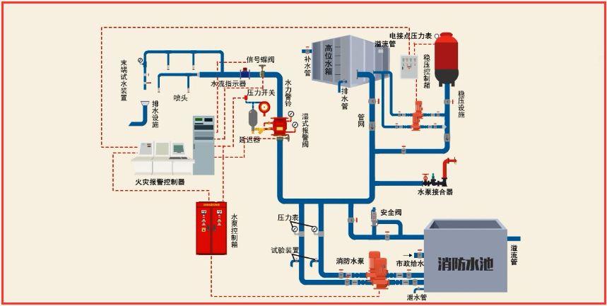 消防水系统自动化远程监测