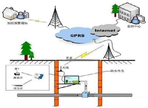 供水管网监控系统