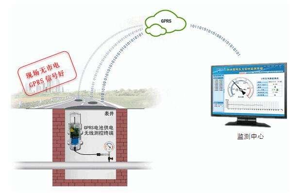 城市管网监测系统