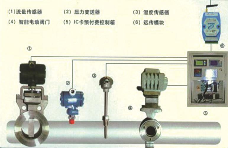 热网远程计量管理系统