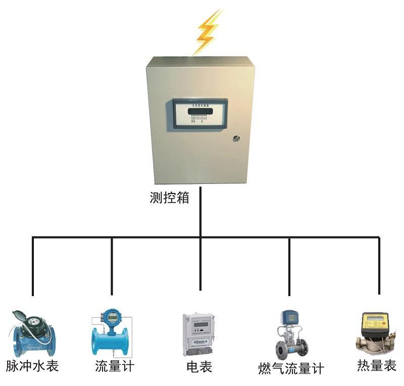 燃气远程计量管理系统