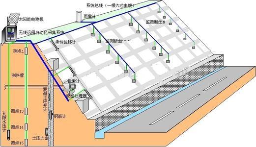 边坡在线监测系统